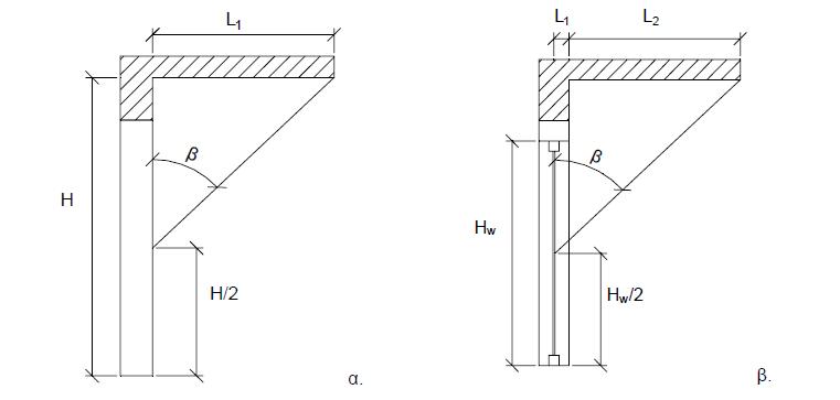 ΤΟΤΕΕ-20701-1-Σχήμα-Γωνία β σκίασης προβόλου